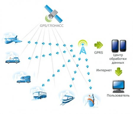 ibs-a.ru - надежные системы мониторинга на базе глонасс /GPS